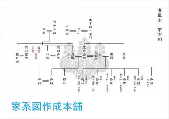 豊臣秀吉の家系図